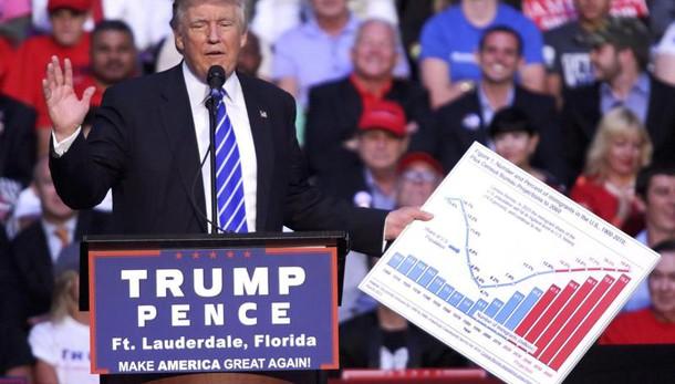 Contro Trump 370 economisti, 'pericolo'