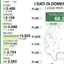 Coronavirus: il punto  di Regione Lombardia  Como +49 positivi  Lecco +42, Sondrio +19