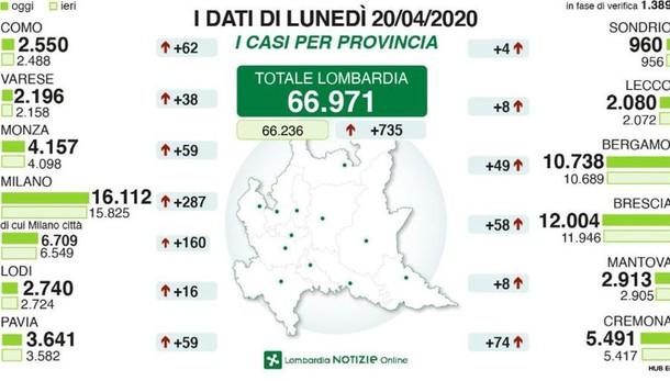 Coronavirus: il punto  di Regione Lombardia