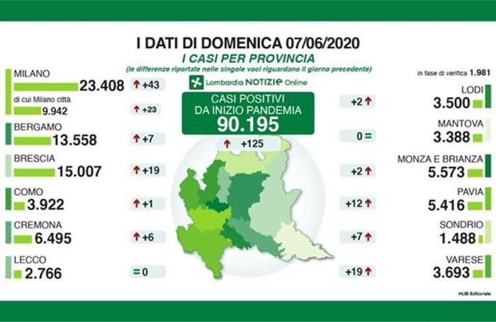 Coronavirus, il punto di Regione Lombardia - Cronaca, Como