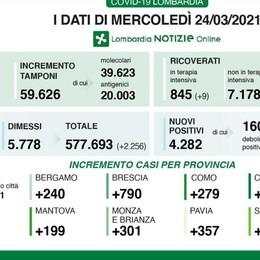 Covid: 279 positivi  in provincia di Como  Lecco 92, Sondrio 88