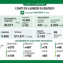 Covid: a Como 79 casi  Lecco a 55, Sondrio zero  In Italia altri 246 decessi