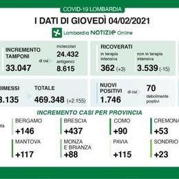 Covid: 90 casi nel Comasco,  a Lecco 61 e a Sondrio 23  In Italia i morti  hanno superato i 90mila