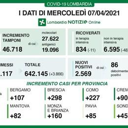 Covid: 227 casi a Como,  44 a Lecco, 45 a Sondrio  In Lombardia 109 morti