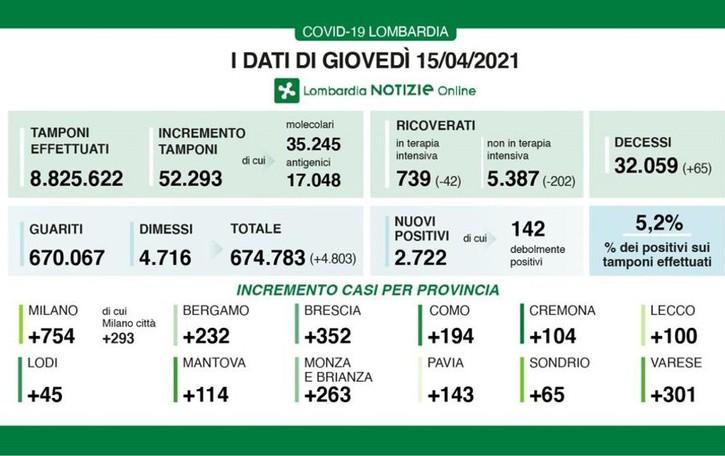 Covid, a Como 194 nuovi casi  100 a Lecco e 65 a Sondrio