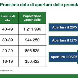 Vaccino, date per tutte le età  Prenotazioni dei quarantenni  soltanto a partire dal 20